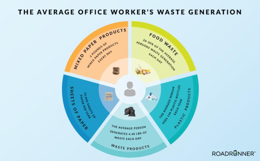 Worker Waste