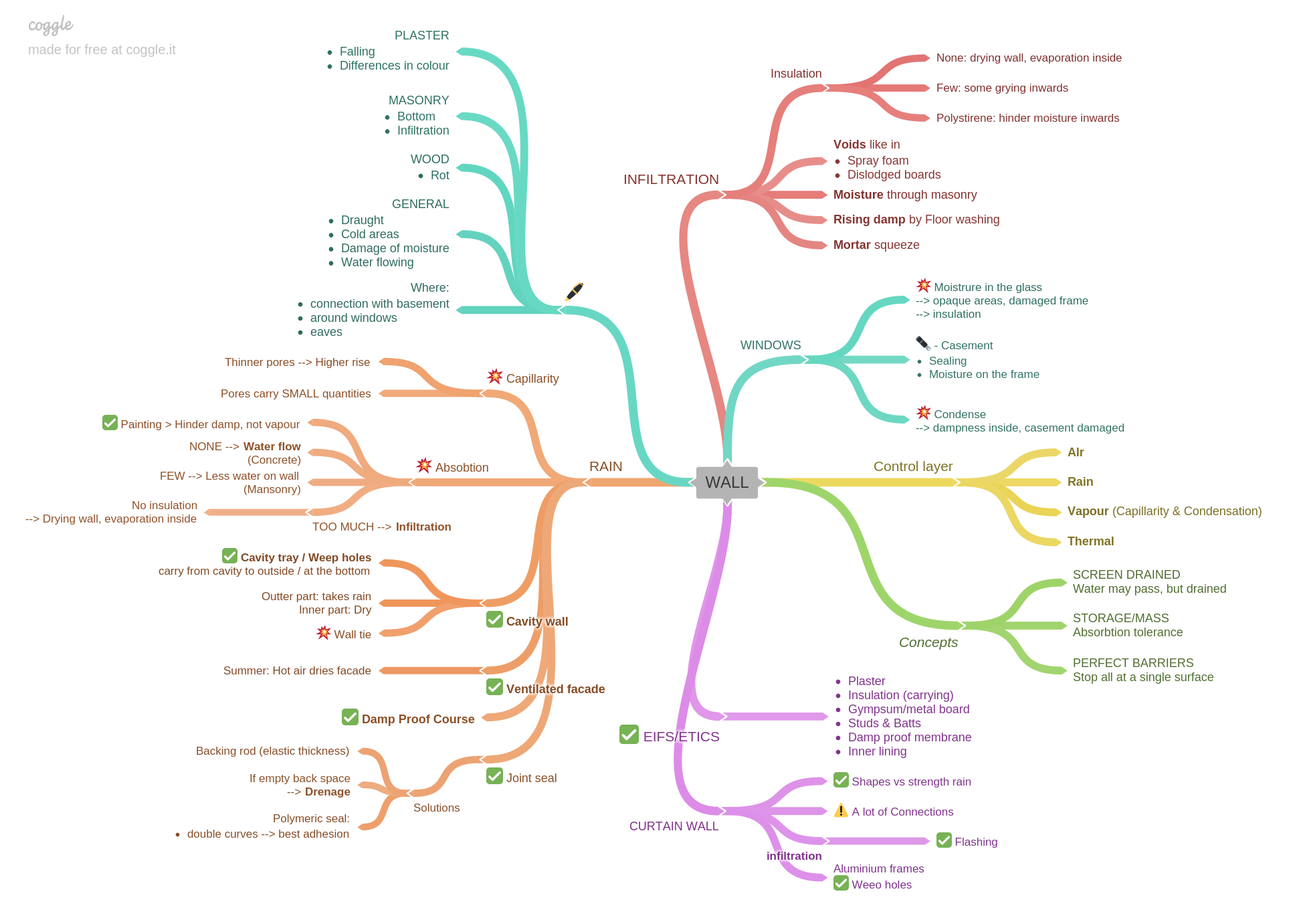 Coggle mind mapping tool