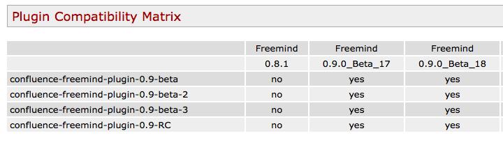 Freemind matrix tool