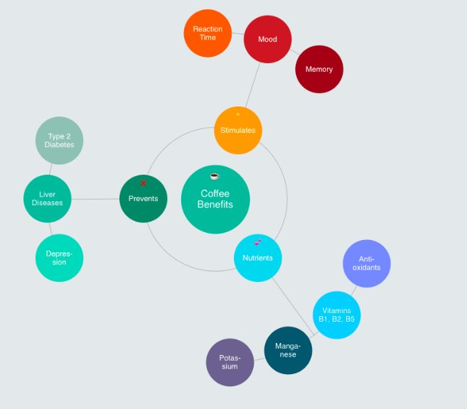 Sample mind map software