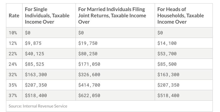 Income Tax Breakdown