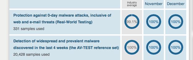 Windows Defender - AntiVirus - Perfect Score